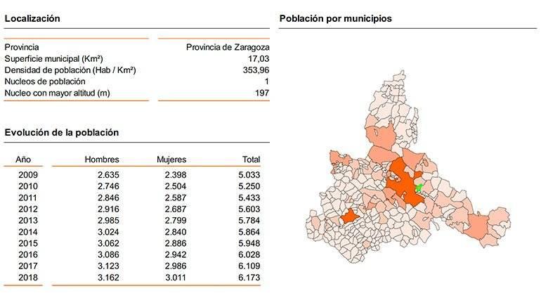 El Ayuntamiento de La Puebla invirtió 1.683.887 euros en educación, bienestar social y medio ambiente, registró un descenso en el paro del 3,7% y, desde el año 2000, ha tenido un crecimiento de población del 223,7%