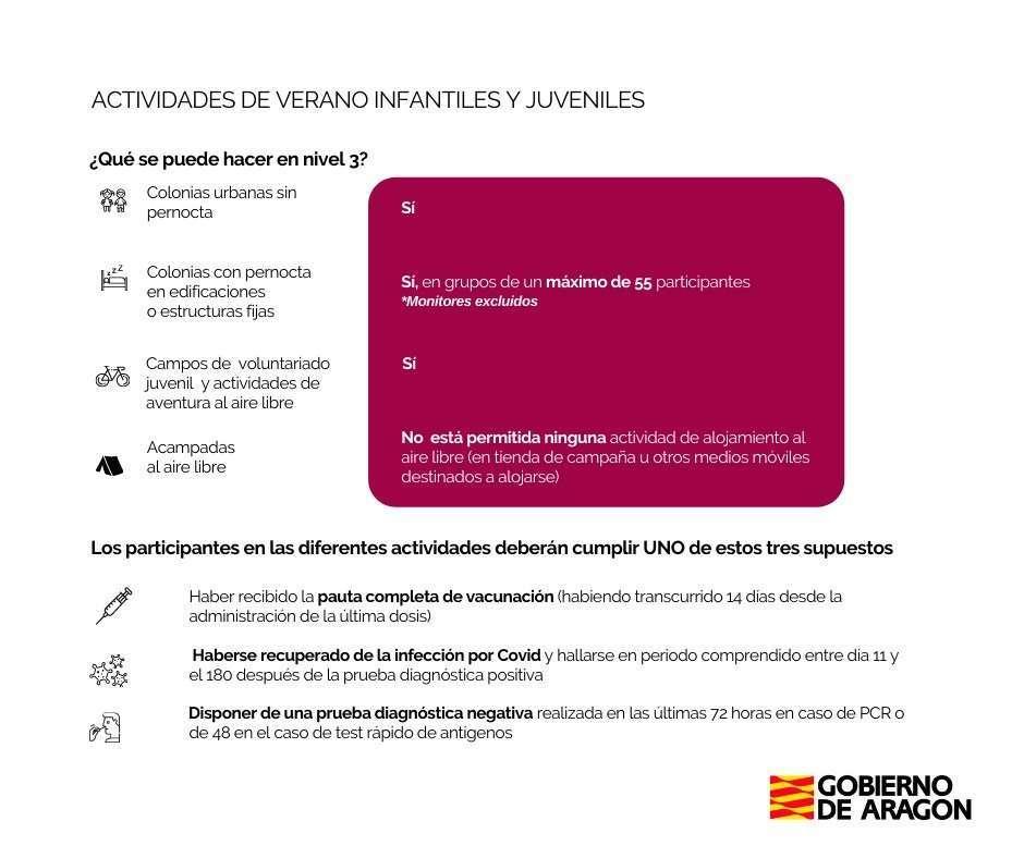 Nuevas medidas Covid19 en Aragón 23 julio 2021